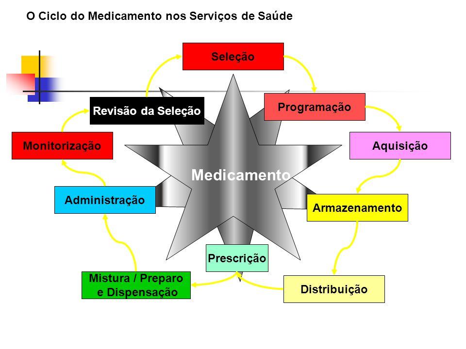 Medicamento O Ciclo do Medicamento nos Serviços de Saúde Seleção