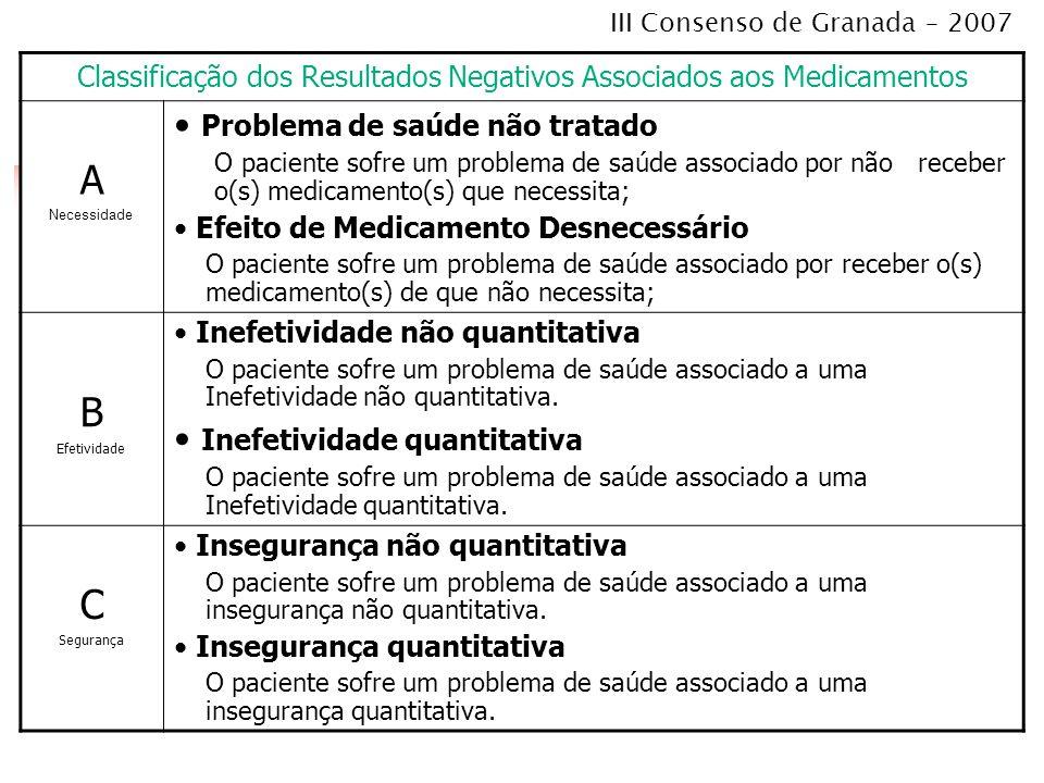 Classificação dos Resultados Negativos Associados aos Medicamentos