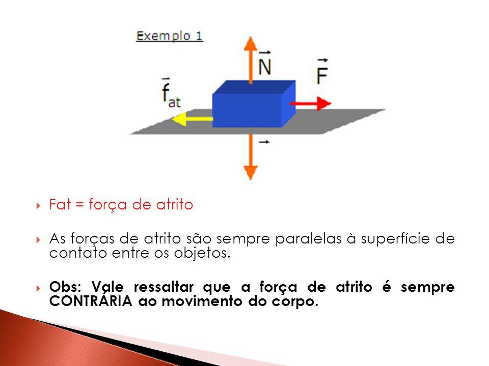 Fat = força de atrito As forças de atrito são sempre paralelas à superfície de contato entre os objetos.