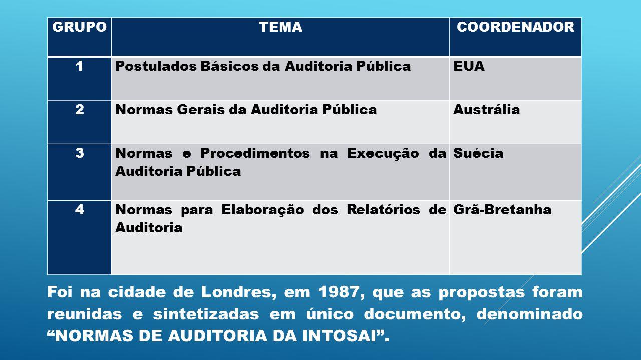 GRUPO TEMA. COORDENADOR. 1. Postulados Básicos da Auditoria Pública. EUA. 2. Normas Gerais da Auditoria Pública.