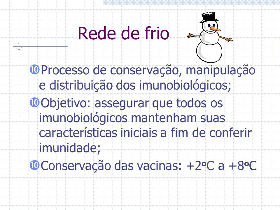 Rede de frio Processo de conservação, manipulação e distribuição dos imunobiológicos;