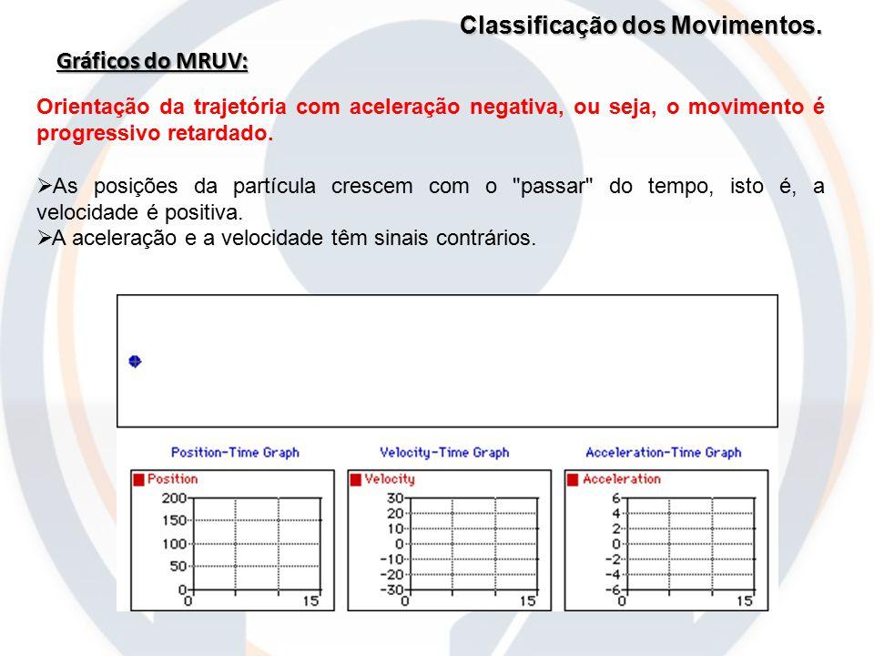 Classificação dos Movimentos. Gráficos do MRUV: