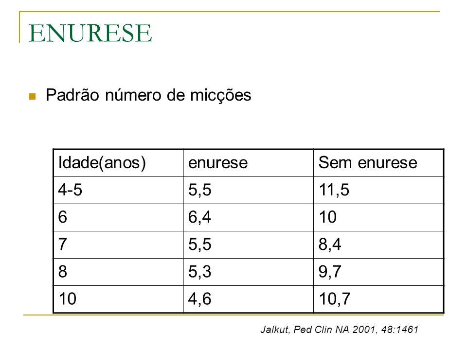 ENURESE Padrão número de micções Idade(anos) enurese Sem enurese 4-5