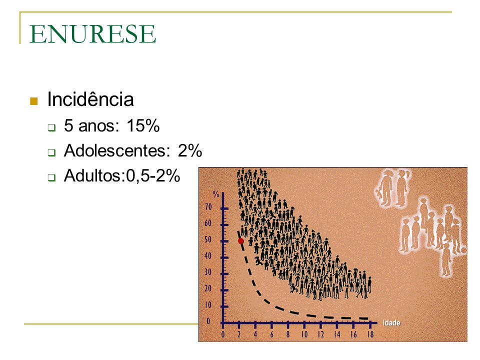 ENURESE Incidência 5 anos: 15% Adolescentes: 2% Adultos:0,5-2%