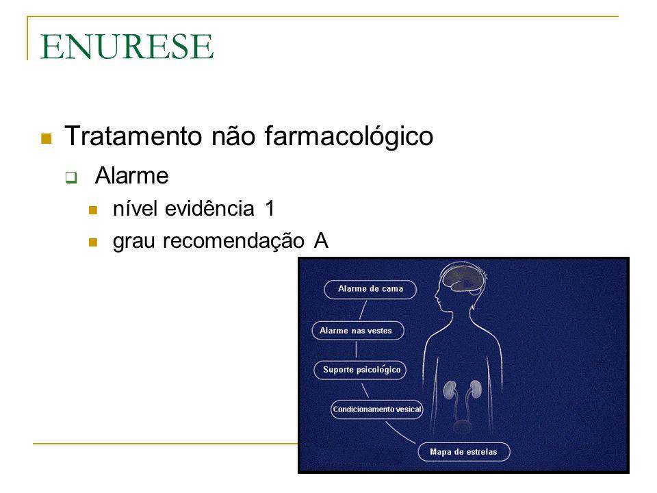 ENURESE Tratamento não farmacológico Alarme nível evidência 1