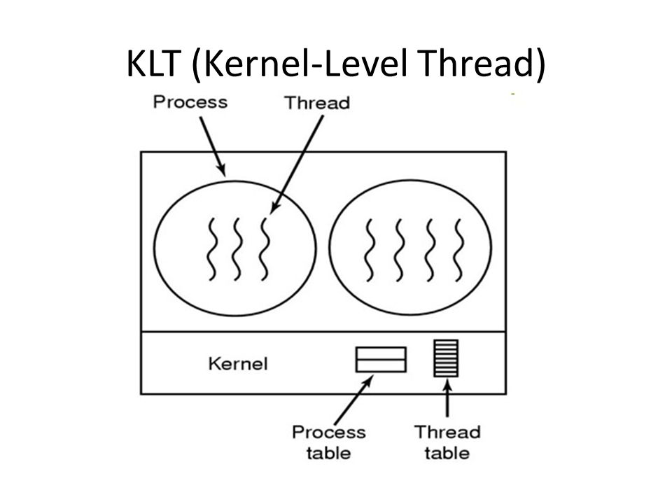 KLT (Kernel-Level Thread)