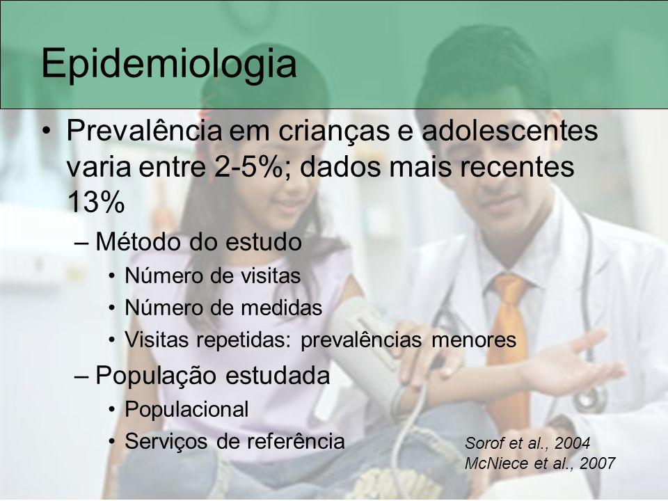 Epidemiologia Prevalência em crianças e adolescentes varia entre 2-5%; dados mais recentes 13% Método do estudo.