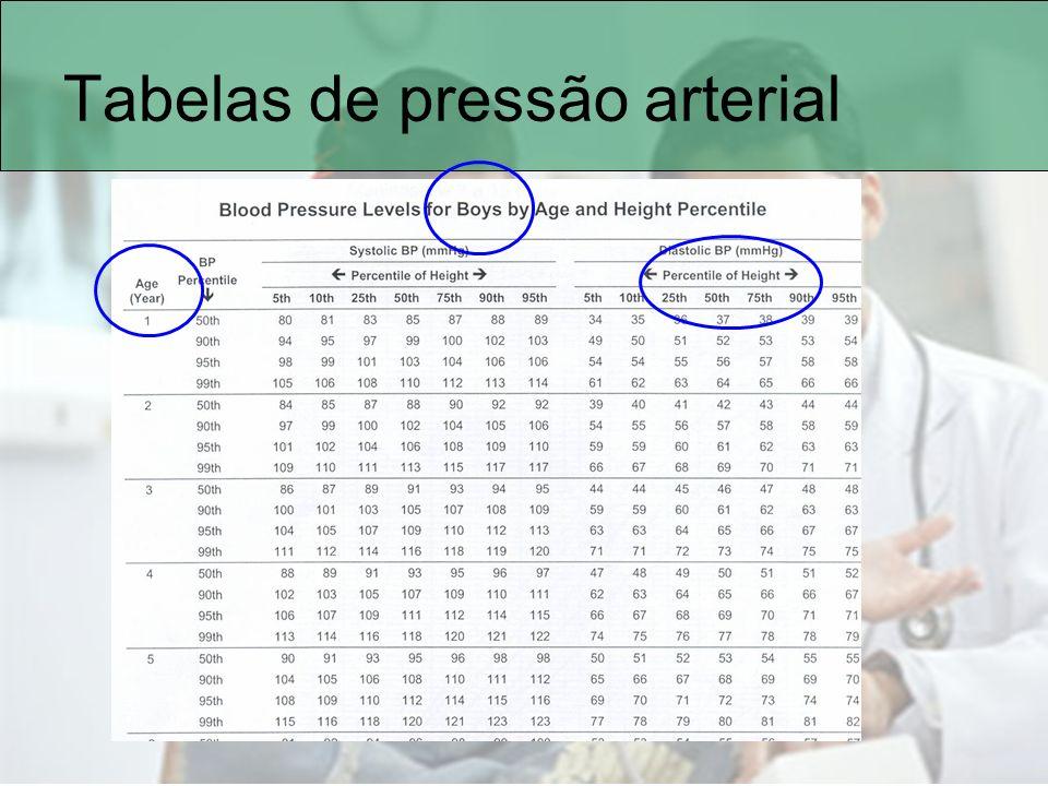 Tabelas de pressão arterial