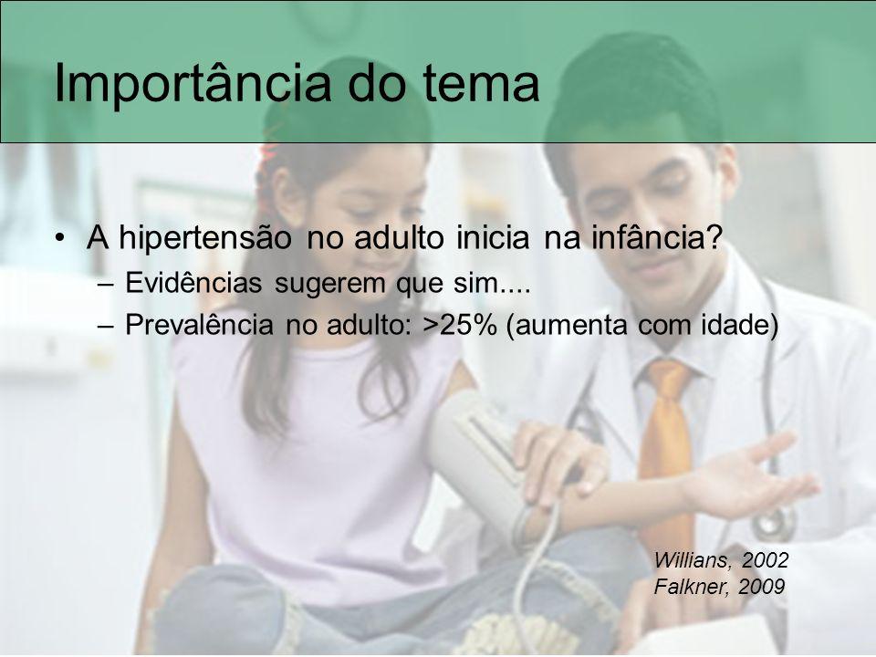 Importância do tema A hipertensão no adulto inicia na infância
