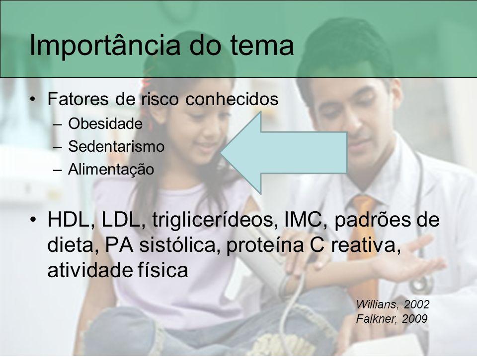 Importância do tema Fatores de risco conhecidos. Obesidade. Sedentarismo. Alimentação.