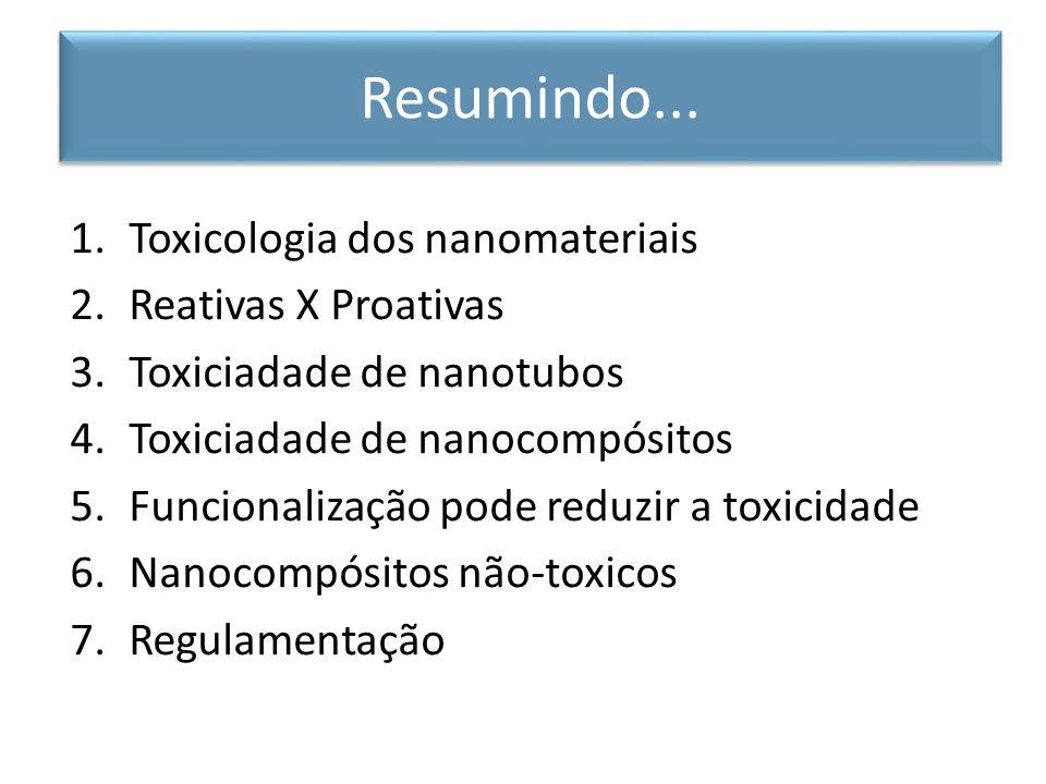 Resumindo... Toxicologia dos nanomateriais Reativas X Proativas