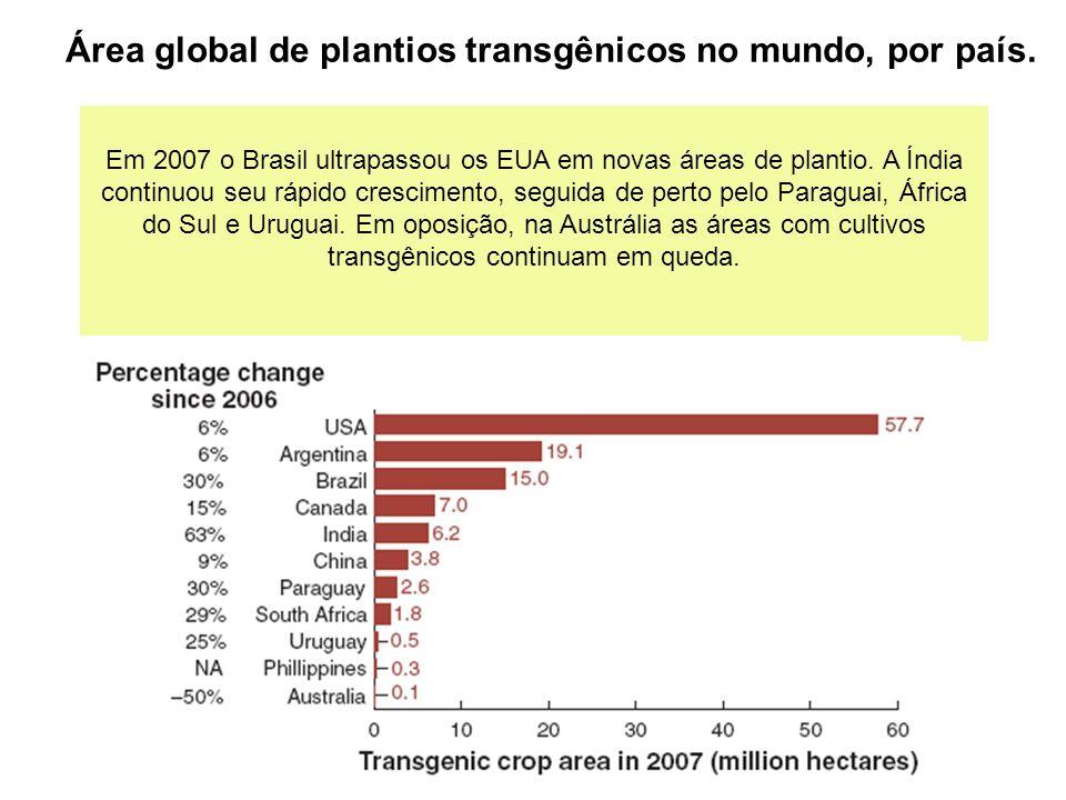 Área global de plantios transgênicos no mundo, por país.