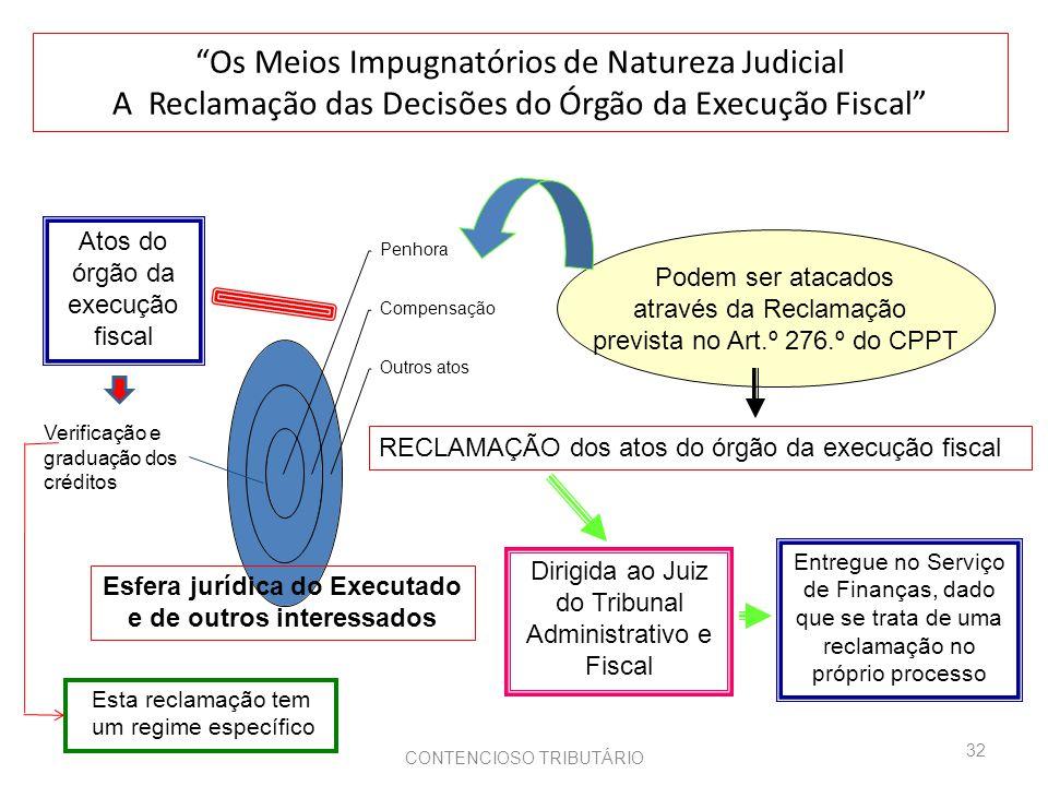 Esfera jurídica do Executado e de outros interessados