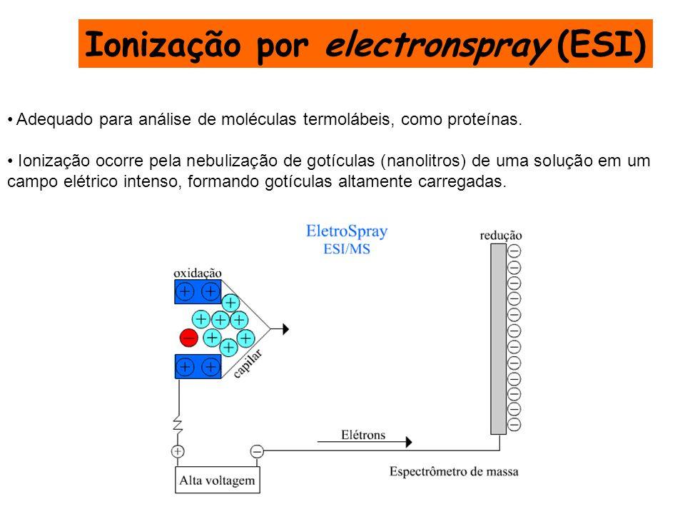 Ionização por electronspray (ESI)
