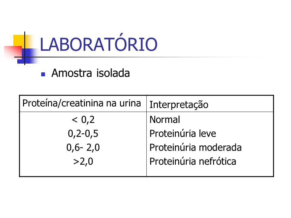 LABORATÓRIO Amostra isolada Proteína/creatinina na urina Interpretação