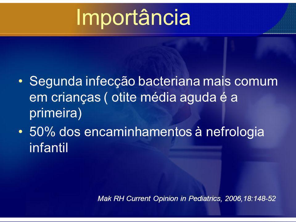 Importância Segunda infecção bacteriana mais comum em crianças ( otite média aguda é a primeira) 50% dos encaminhamentos à nefrologia infantil.