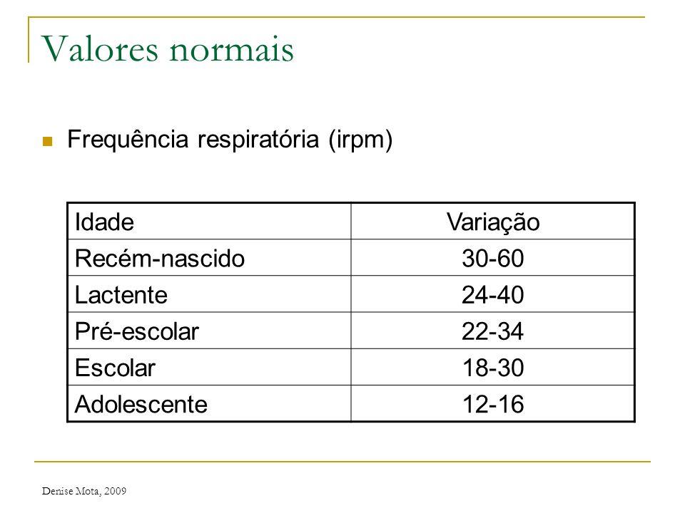 Valores normais Frequência respiratória (irpm) Idade Variação