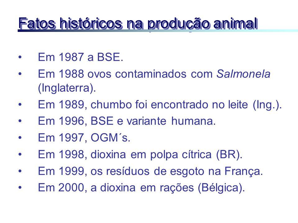 Fatos históricos na produção animal
