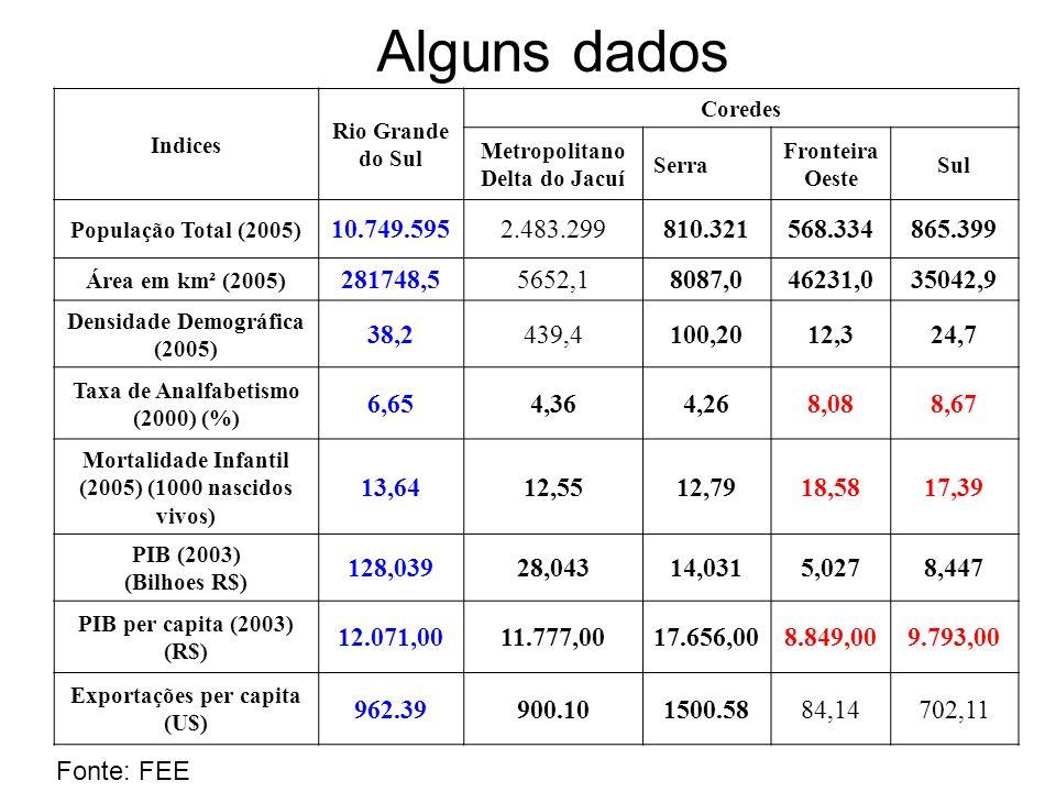 Alguns dadosIndices. Rio Grande do Sul. Coredes. Metropolitano Delta do Jacuí. Serra. Fronteira Oeste.