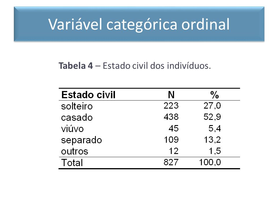 Variável categórica ordinal