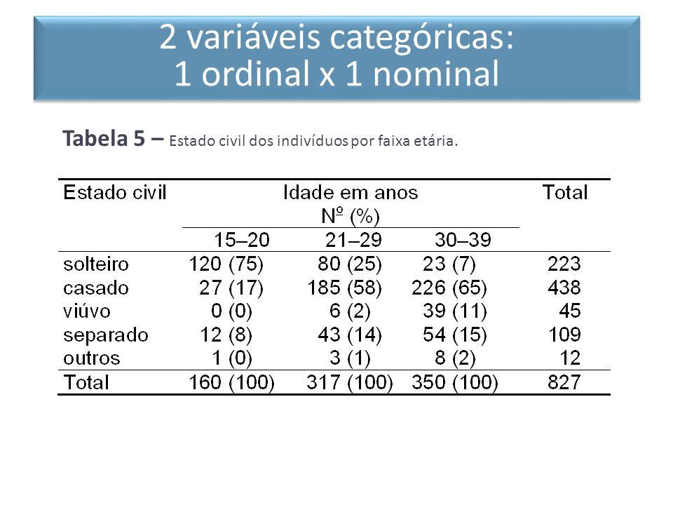 2 variáveis categóricas: