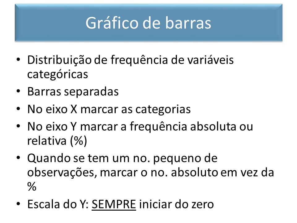 Gráfico de barras Distribuição de frequência de variáveis categóricas