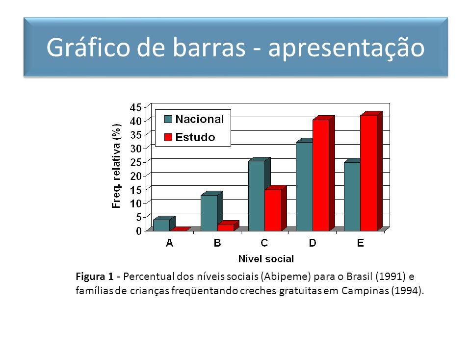 Gráfico de barras - apresentação