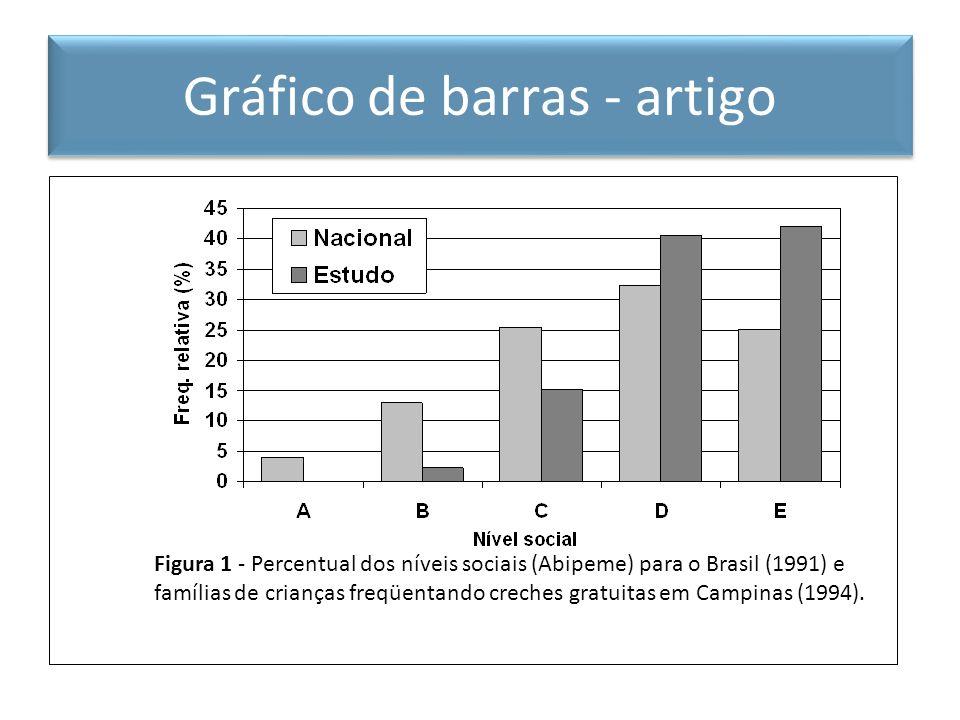 Gráfico de barras – artigo científico