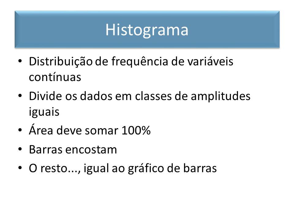 Histograma Distribuição de frequência de variáveis contínuas