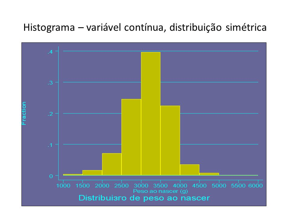 Histograma – variável contínua, distribuição simétrica