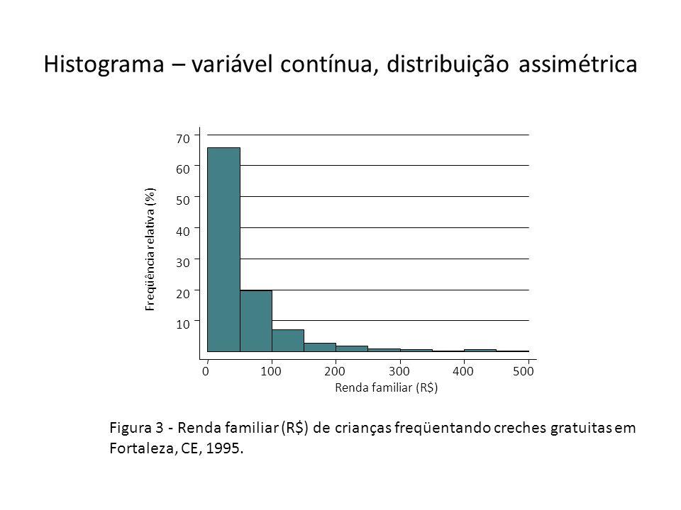 Histograma – variável contínua, distribuição assimétrica