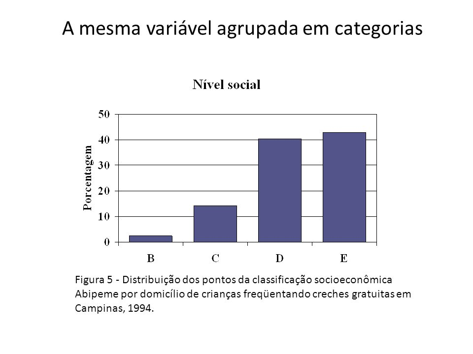 A mesma variável agrupada em categorias