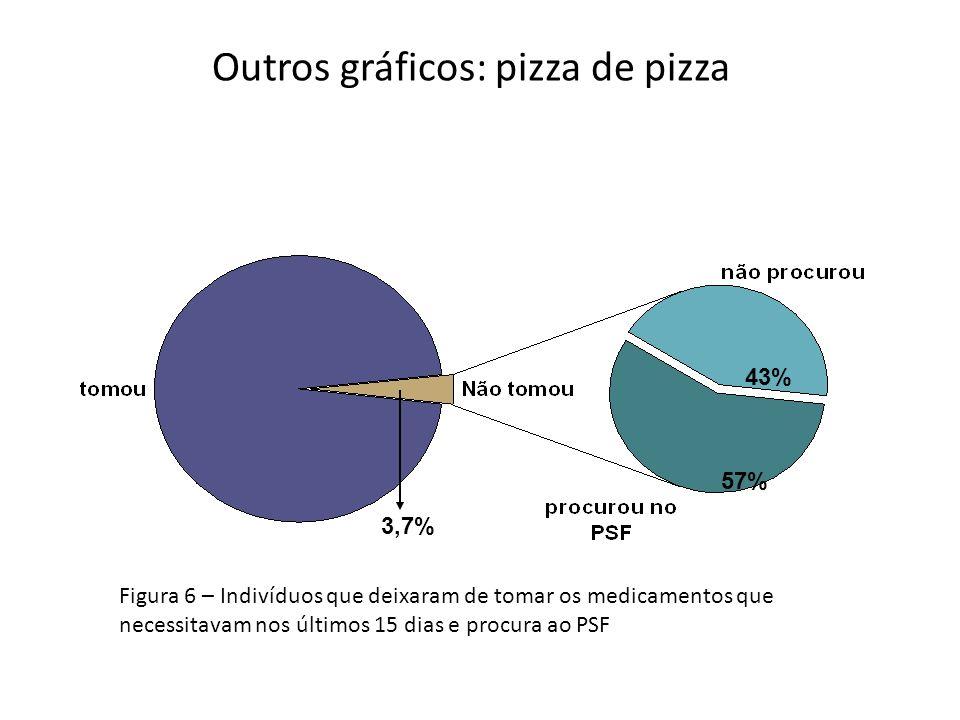 Outros gráficos: pizza de pizza
