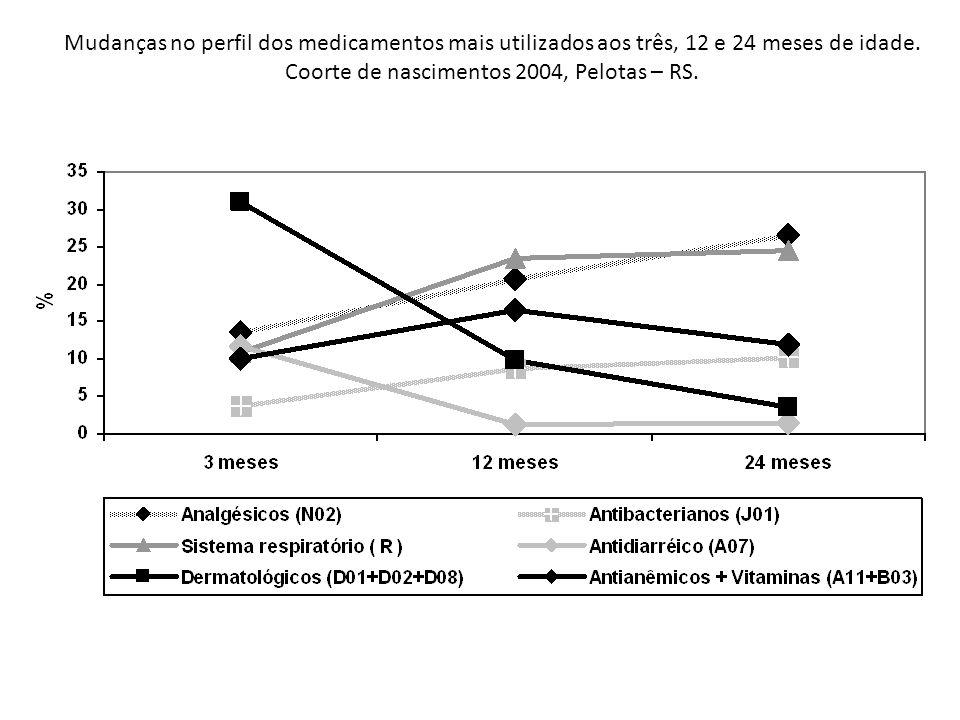 Mudanças no perfil dos medicamentos mais utilizados aos três, 12 e 24 meses de idade.