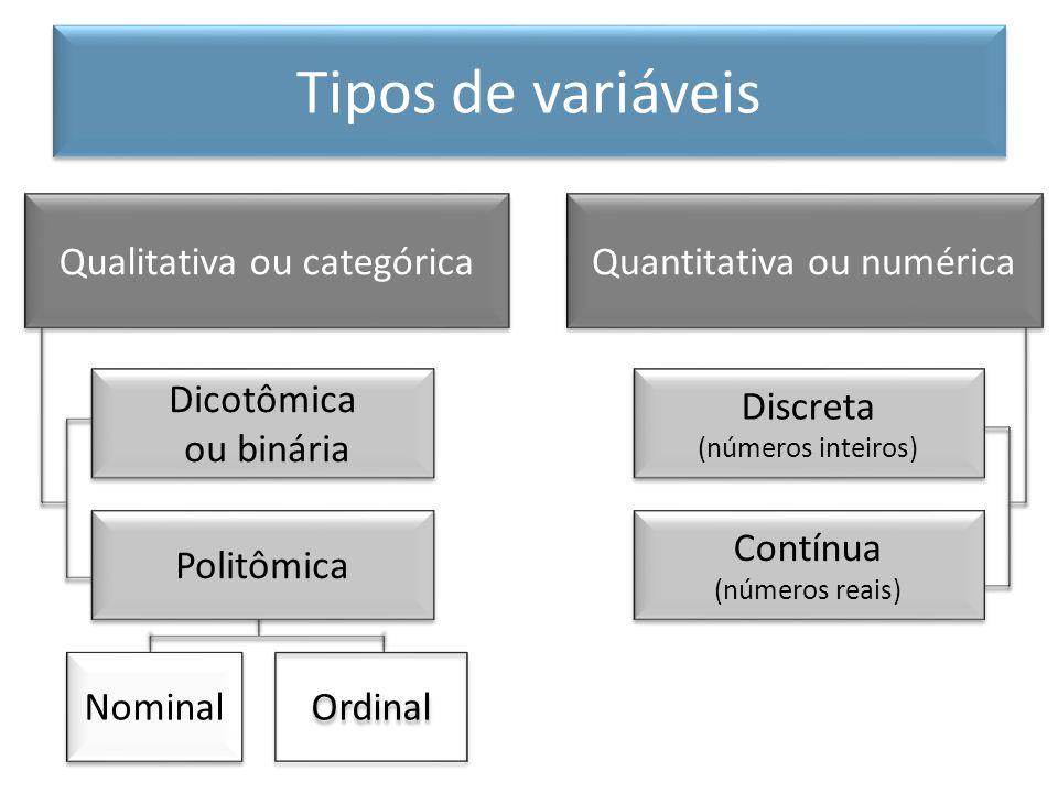 Tipos de variáveis Qualitativa ou categórica Quantitativa ou numérica
