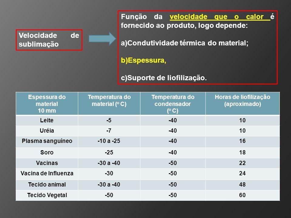 Temperatura do material (o C) Temperatura do condensador