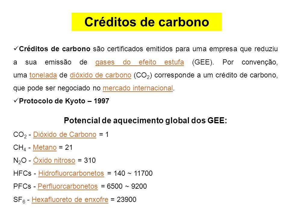 Potencial de aquecimento global dos GEE: