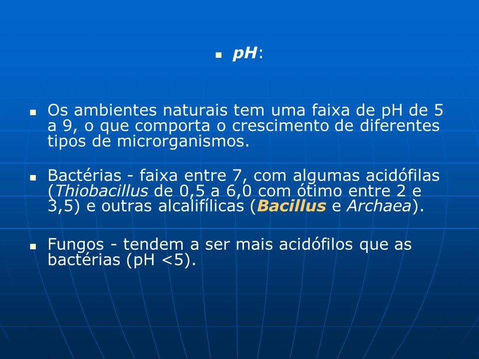 pH:Os ambientes naturais tem uma faixa de pH de 5 a 9, o que comporta o crescimento de diferentes tipos de microrganismos.