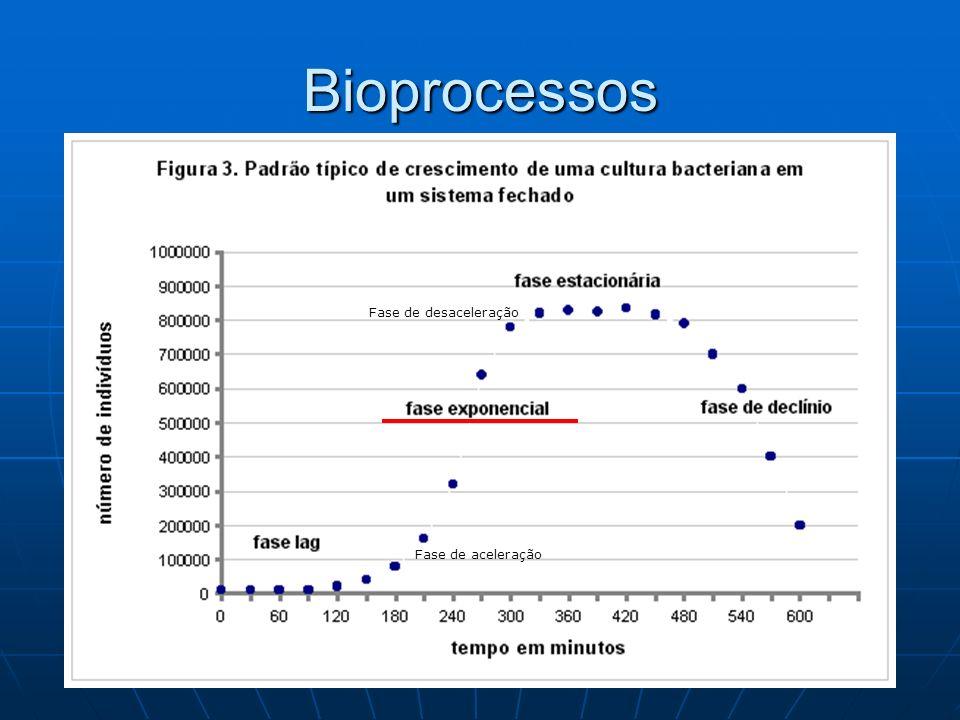 Bioprocessos Fase de desaceleração Fase de aceleração