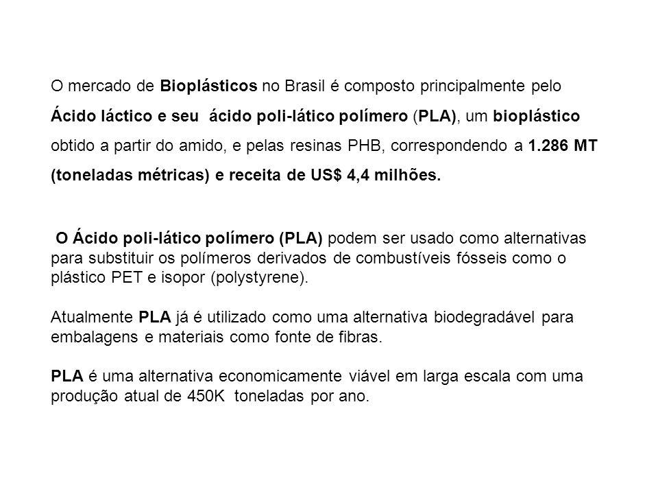 O mercado de Bioplásticos no Brasil é composto principalmente pelo Ácido láctico e seu ácido poli-lático polímero (PLA), um bioplástico obtido a partir do amido, e pelas resinas PHB, correspondendo a 1.286 MT (toneladas métricas) e receita de US$ 4,4 milhões.