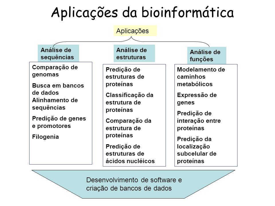 Aplicações da bioinformática