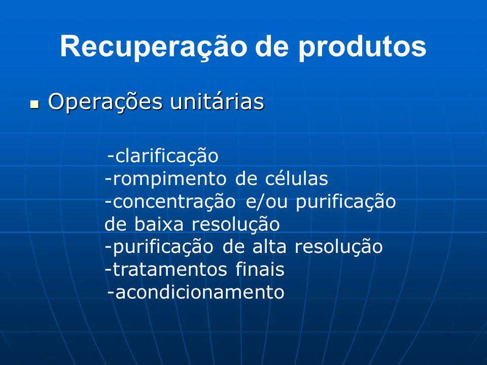 Recuperação de produtos