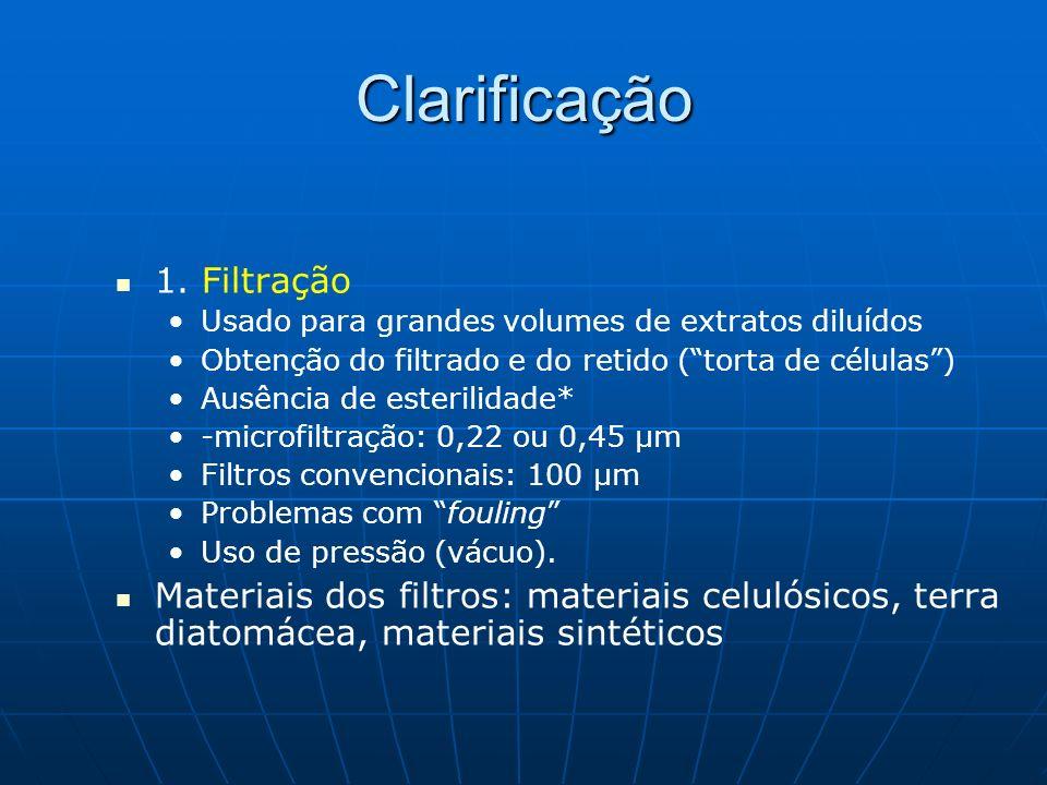 Clarificação 1. Filtração