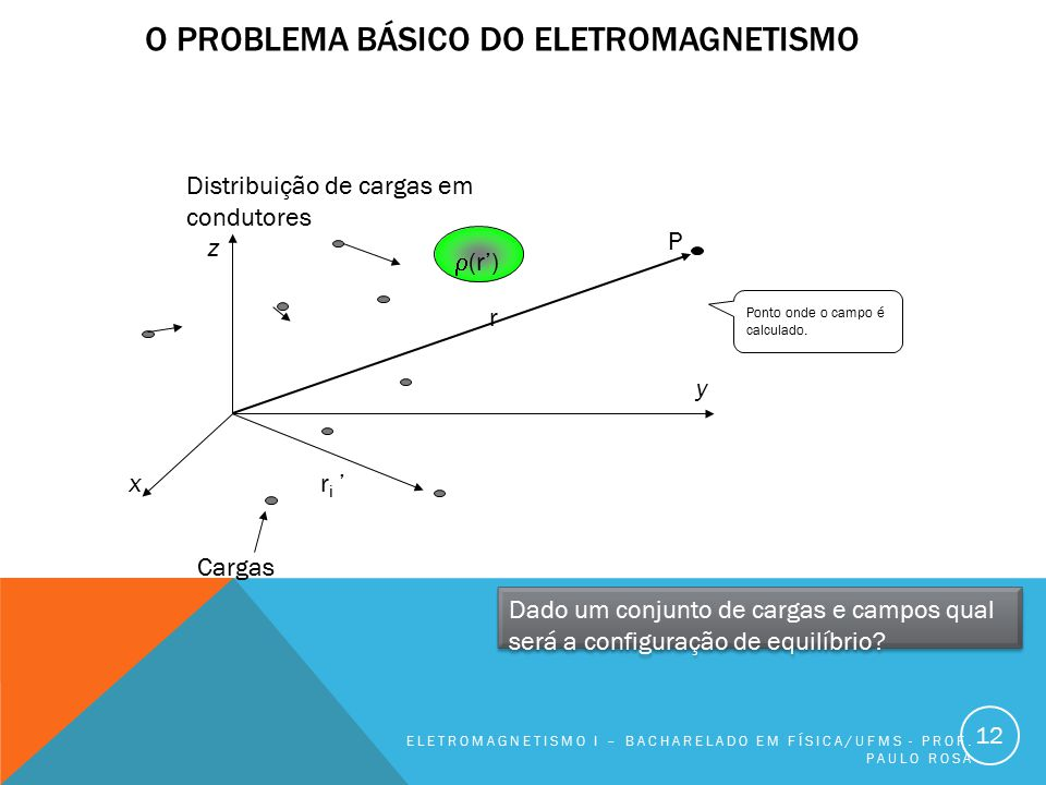 O problema básico do eletromagnetismo