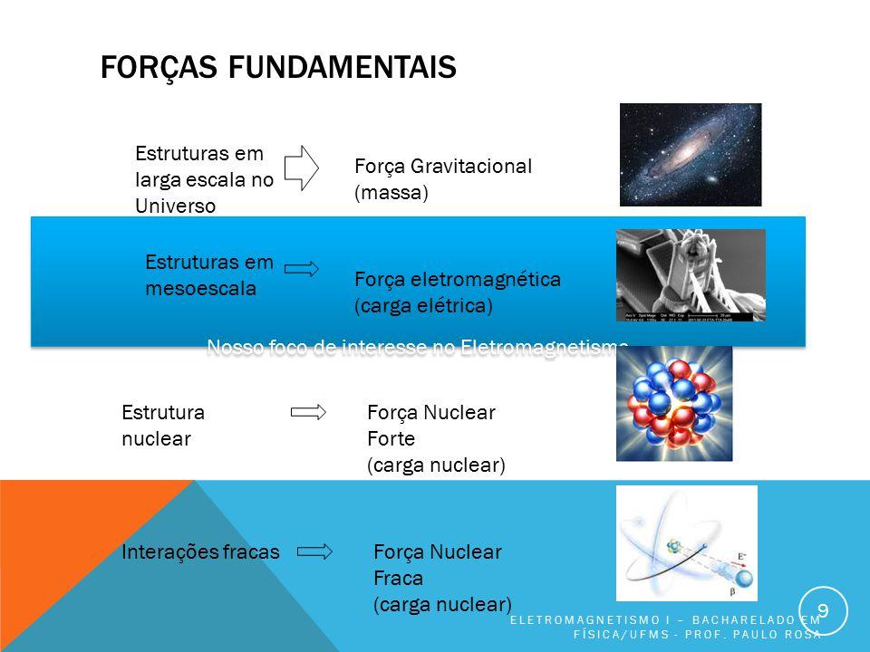 Nosso foco de interesse no Eletromagnetismo