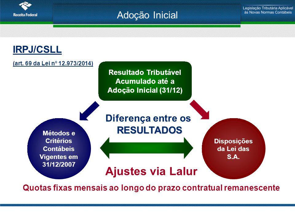 Ajustes via Lalur Adoção Inicial IRPJ/CSLL