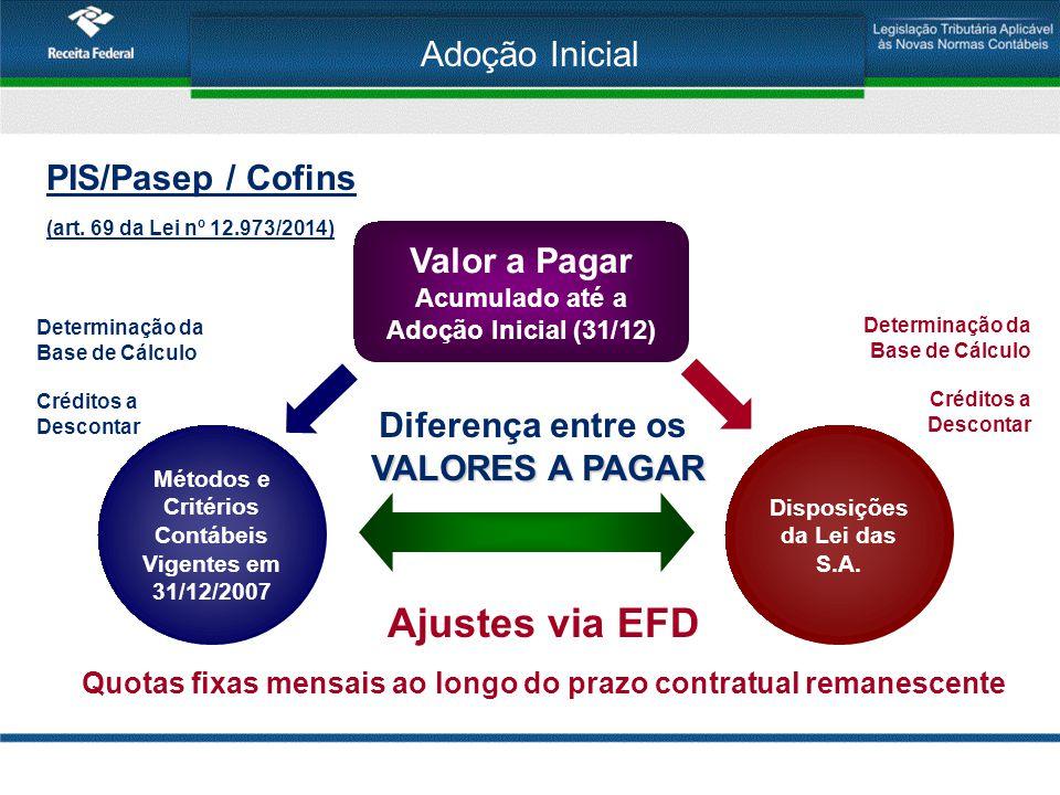 Ajustes via EFD Adoção Inicial PIS/Pasep / Cofins