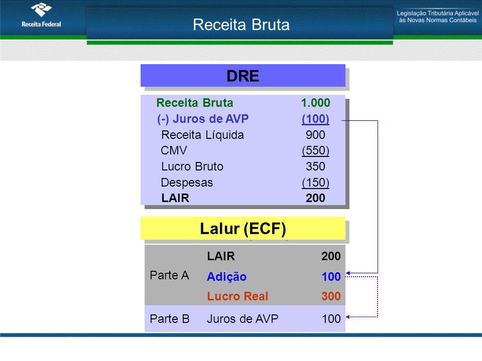 Receita Bruta DRE Lalur (ECF) Receita Bruta 1.000