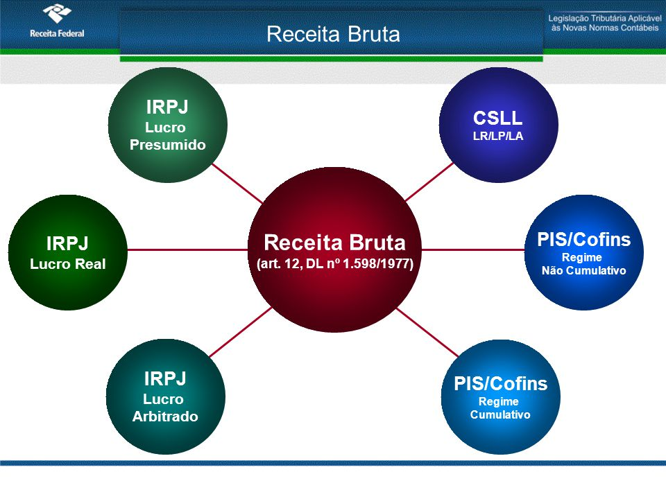 Receita Bruta Receita Bruta IRPJ CSLL PIS/Cofins IRPJ Lucro Real