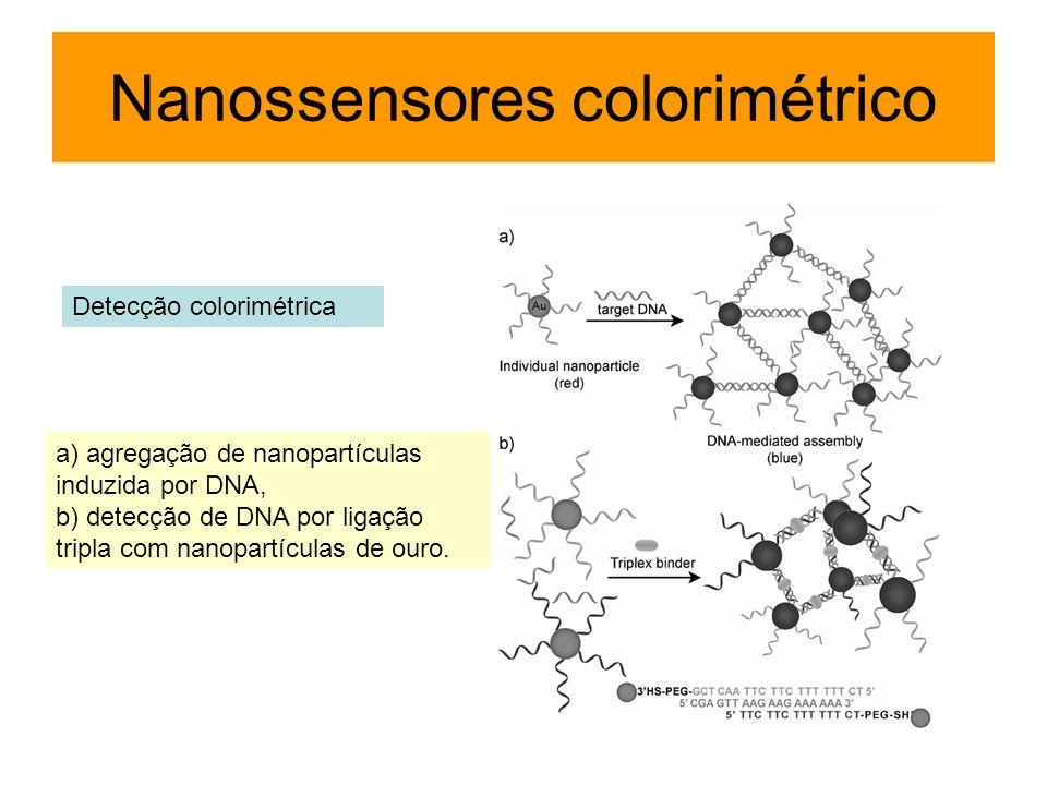 Nanossensores colorimétrico